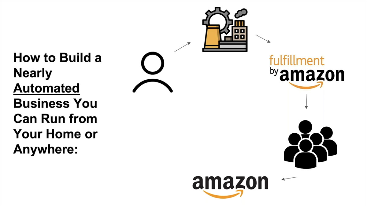 amazon fba how does it work