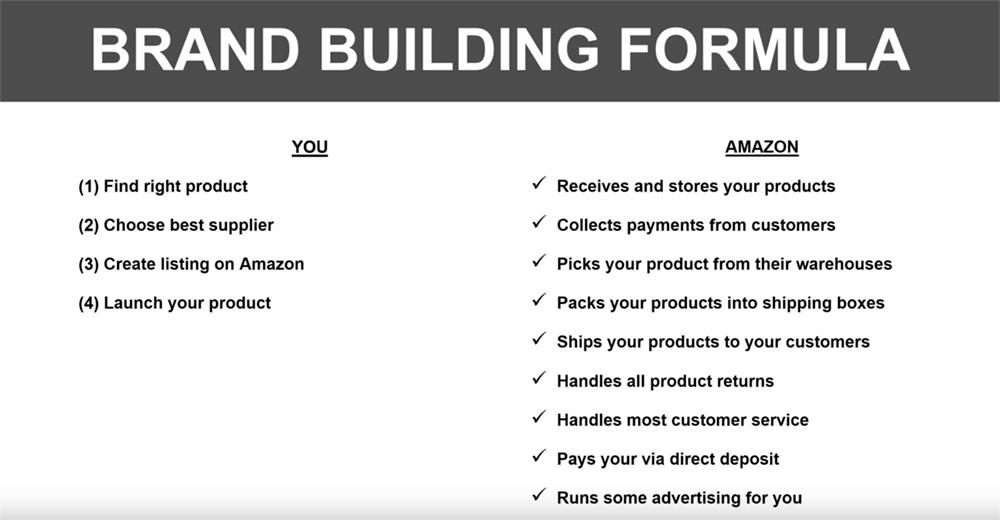 Amazon Brand Building Formula