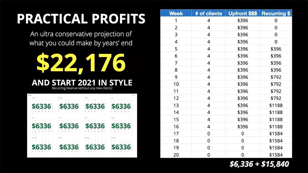 social covers practical profits