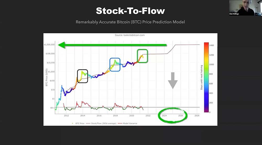 Bitcoin Price Prediction Model