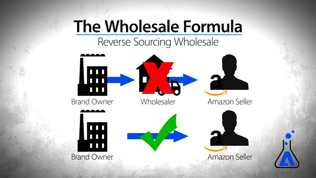 Reverse Souocing Wholesale