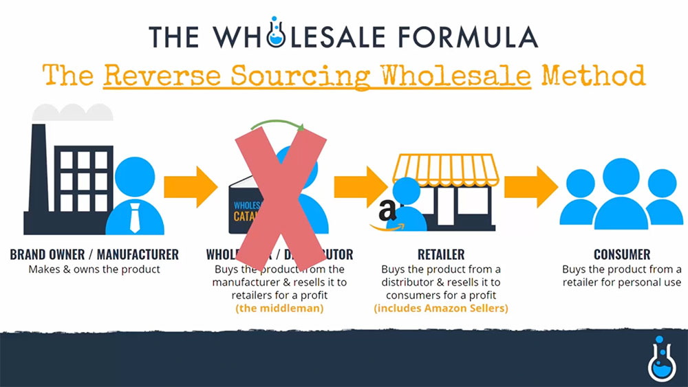 Reverse Sourcing Wholesale